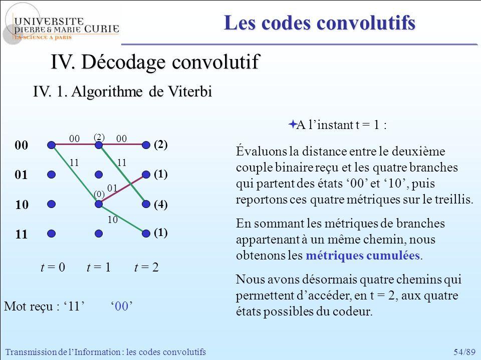 54/89Transmission de lInformation : les codes convolutifs 00 11 00 01 10 11 t = 0t = 1 A linstant t = 1 : Évaluons la distance entre le deuxième coupl