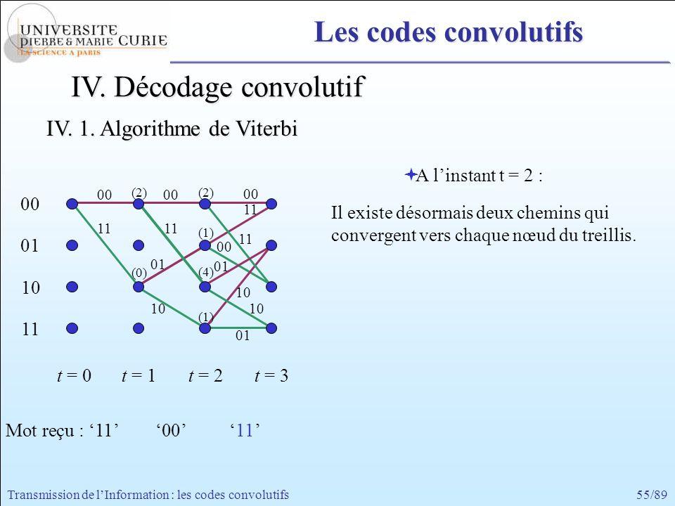 55/89Transmission de lInformation : les codes convolutifs 00 11 00 01 10 11 t = 0t = 1 A linstant t = 2 : Il existe désormais deux chemins qui converg