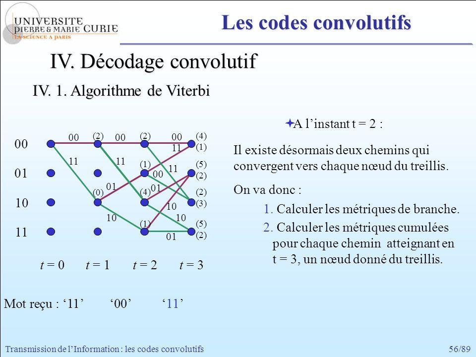 56/89Transmission de lInformation : les codes convolutifs 00 11 00 01 10 11 t = 0t = 1 A linstant t = 2 : Il existe désormais deux chemins qui converg