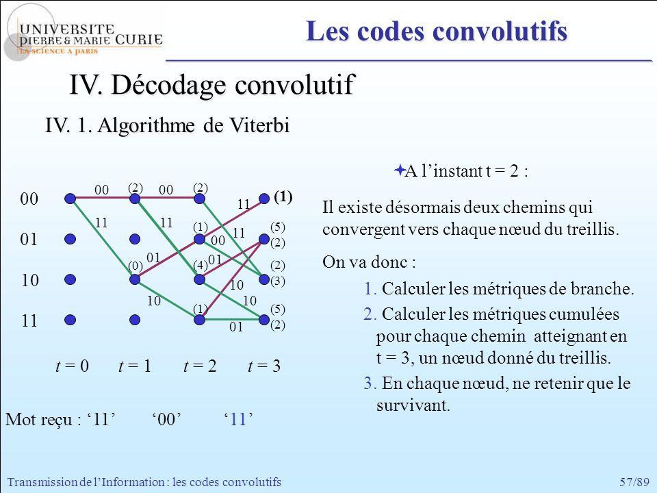 57/89Transmission de lInformation : les codes convolutifs 00 11 00 01 10 11 t = 0t = 1 A linstant t = 2 : Il existe désormais deux chemins qui converg