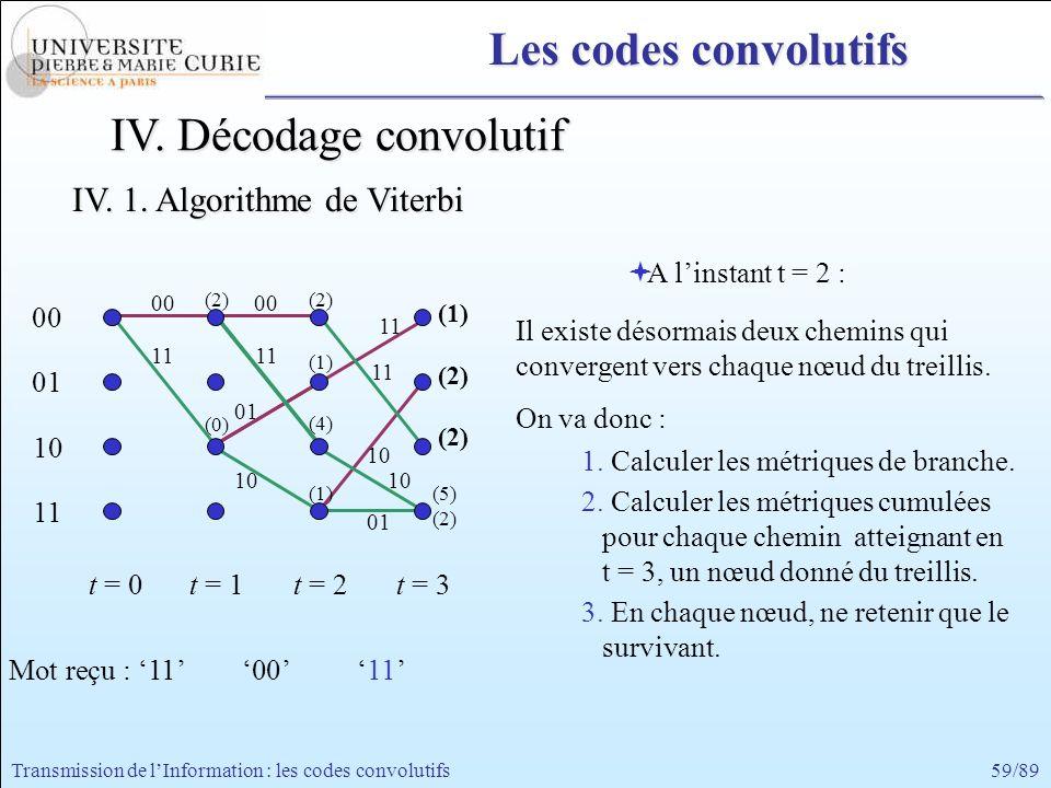59/89Transmission de lInformation : les codes convolutifs 00 11 00 01 10 11 t = 0t = 1 A linstant t = 2 : Il existe désormais deux chemins qui converg
