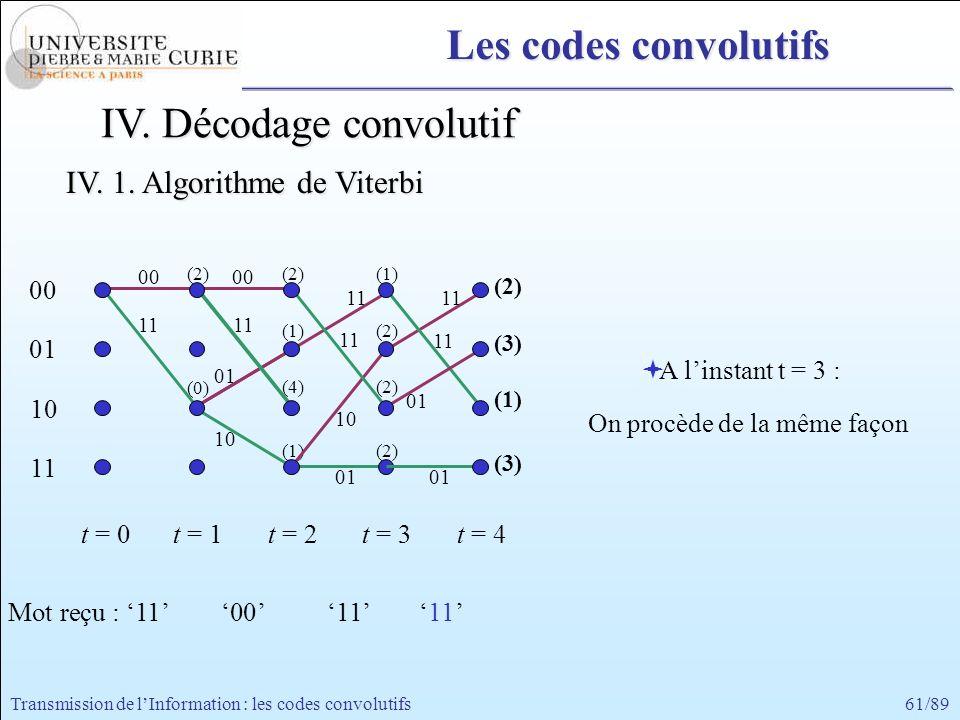61/89Transmission de lInformation : les codes convolutifs 00 11 00 01 10 11 t = 0t = 1 A linstant t = 3 : On procède de la même façon 00 11 t = 2 (2)