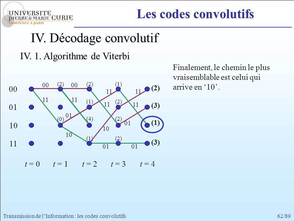 62/89Transmission de lInformation : les codes convolutifs 00 11 00 01 10 11 t = 0t = 1 Finalement, le chemin le plus vraisemblable est celui qui arriv
