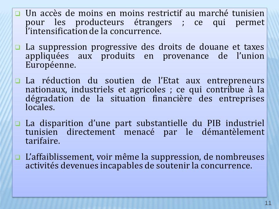 Un accès de moins en moins restrictif au marché tunisien pour les producteurs étrangers ; ce qui permet lintensification de la concurrence. La suppres