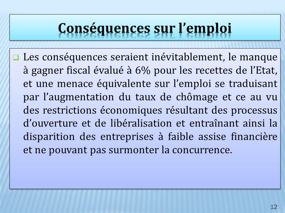 Les conséquences seraient inévitablement, le manque à gagner fiscal évalué à 6% pour les recettes de lEtat, et une menace équivalente sur lemploi se t