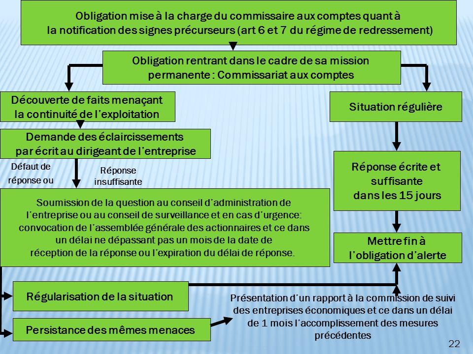 22 Obligation mise à la charge du commissaire aux comptes quant à la notification des signes précurseurs (art 6 et 7 du régime de redressement) Obliga