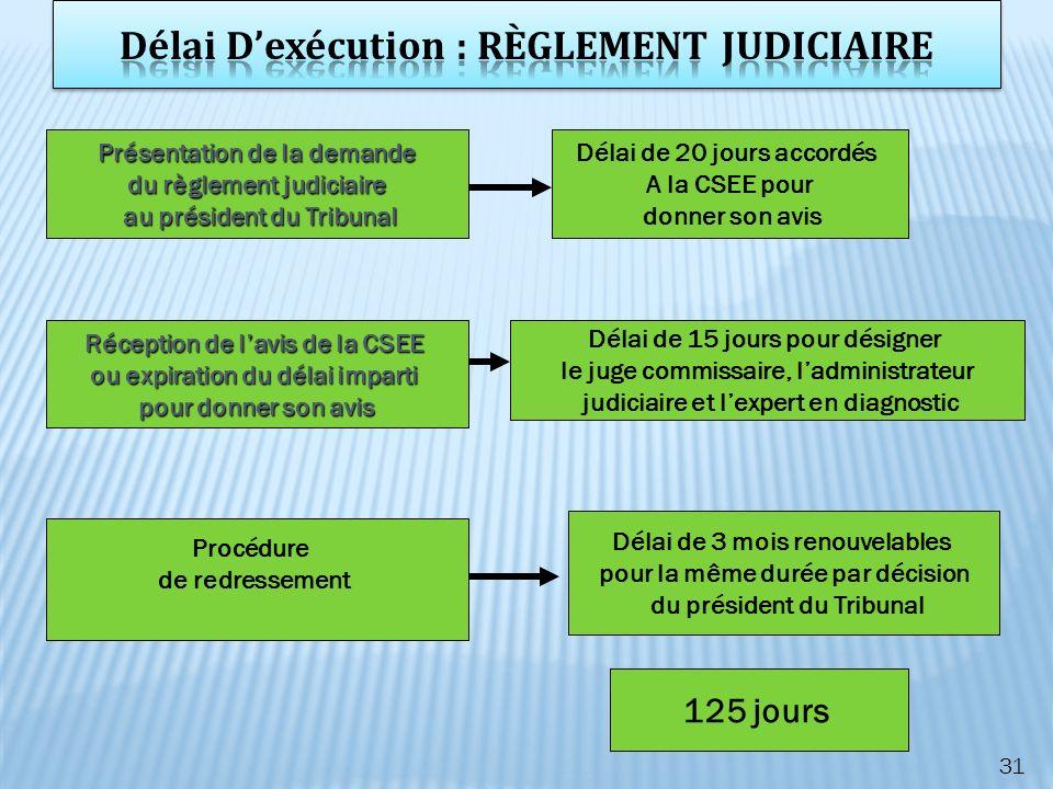 31 Présentation de la demande du règlement judiciaire au président du Tribunal au président du Tribunal Réception de lavis de la CSEE ou expiration du