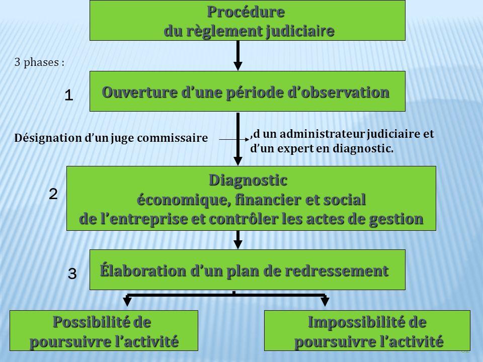 32 Procédure du règlement judicia ire du règlement judicia ire Ouverture dune période dobservation Diagnostic économique, financier et social de lentr