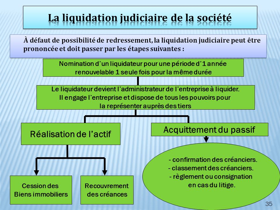 À défaut de possibilité de redressement, la liquidation judiciaire peut être prononcée et doit passer par les étapes suivantes : 35 Nomination dun liq