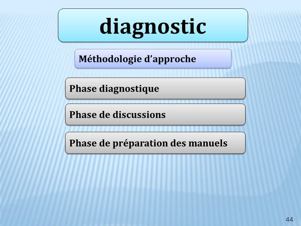 44 diagnostic Méthodologie dapproche Phase diagnostique Phase de discussions Phase de préparation des manuels
