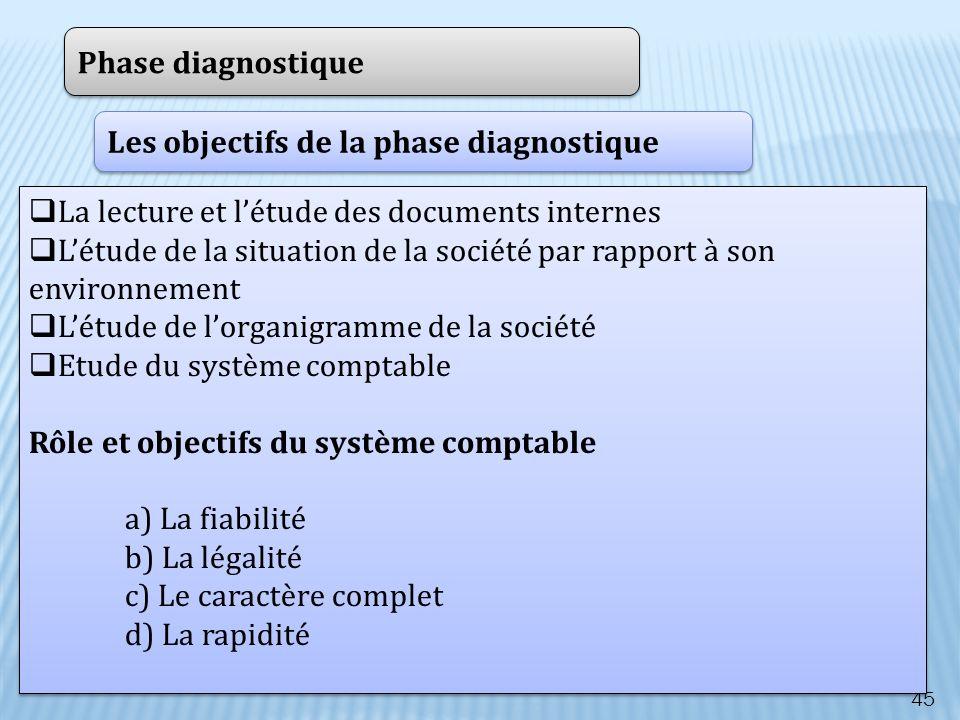 45 Phase diagnostique Les objectifs de la phase diagnostique La lecture et létude des documents internes Létude de la situation de la société par rapp