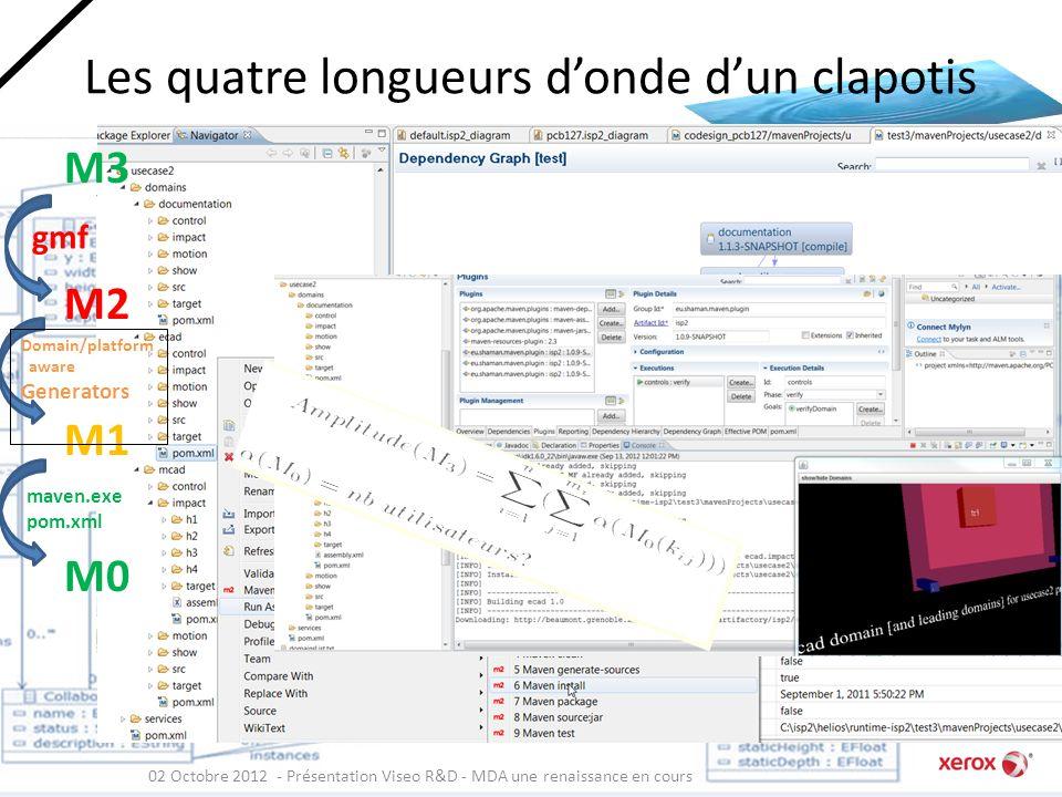 Zoom sur une vaguelette coDesign 02 Octobre 2012 - Présentation Viseo R&D - MDA une renaissance en cours M2 M1 M0 Limite des échanges aux items dimpac