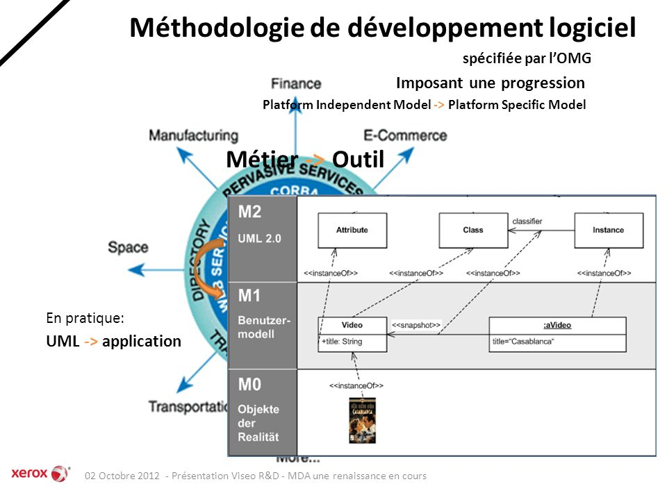 Model Driven Architecture Une renaissance en cours 1.0 - free edition Thierry Jacquin Enterprise Architecture XRCE