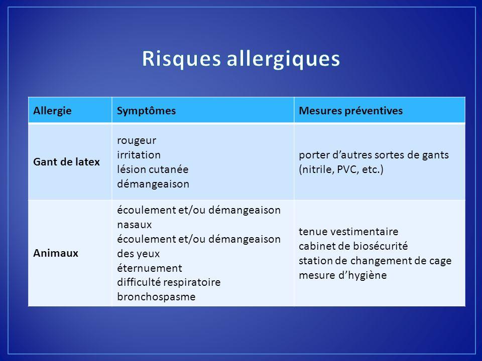 AllergieSymptômesMesures préventives Gant de latex rougeur irritation lésion cutanée démangeaison porter dautres sortes de gants (nitrile, PVC, etc.)