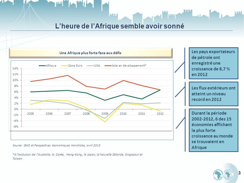 Lheure de lAfrique semble avoir sonné 3 Une Afrique plus forte face aux défis Source : BAD et Perspectives économiques mondiales, avril 2013 *A l exclusion de: l Australie, la Corée, Hong-Kong, le Japon, la Nouvelle Zélande, Singapour et Taïwan Les pays exportateurs de pétrole ont enregistré une croissance de 8,7 % en 2012 Durant la période 2002-2012, 6 des 15 économies affichant la plus forte croissance au monde se trouvaient en Afrique Les flux extérieurs ont atteint un niveau record en 2012