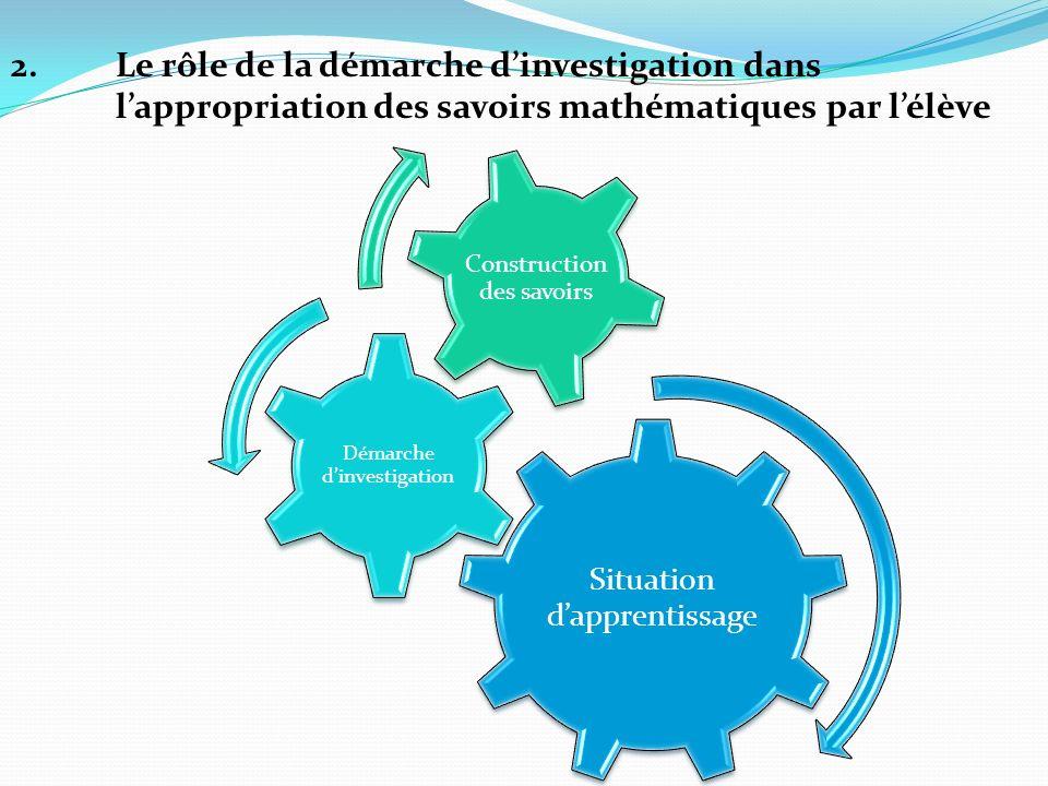 2.Le rôle de la démarche dinvestigation dans lappropriation des savoirs mathématiques par lélève Situation dapprentissage Démarche dinvestigation Cons