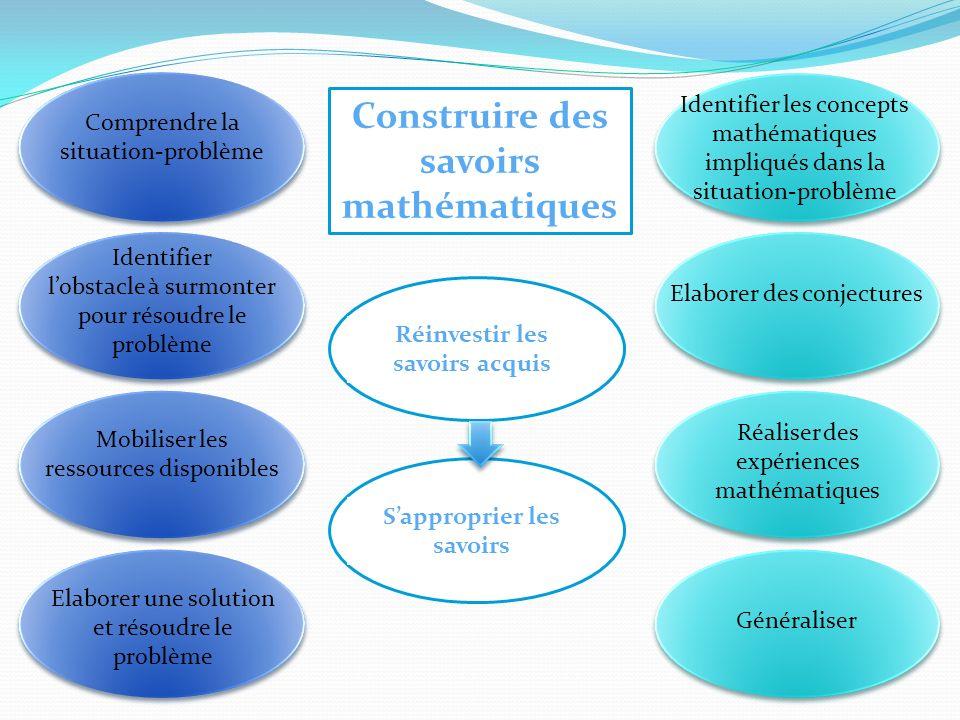 Construire des savoirs mathématiques Identifier les concepts mathématiques impliqués dans la situation-problème Réinvestir les savoirs acquis Elaborer