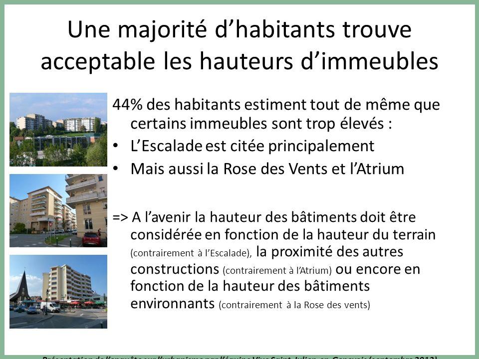 Présentation de lenquête sur lurbanisme par léquipe Vive Saint-Julien-en-Genevois (septembre 2013) Une majorité dhabitants trouve acceptable les haute
