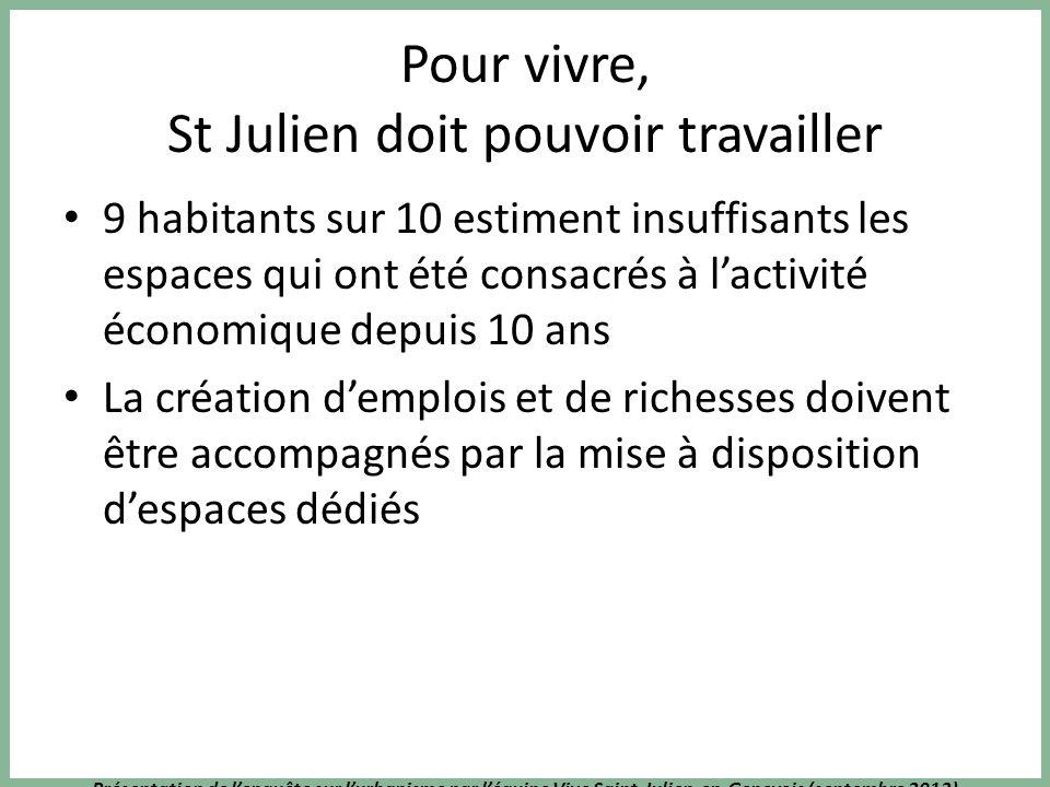 Présentation de lenquête sur lurbanisme par léquipe Vive Saint-Julien-en-Genevois (septembre 2013) Pour vivre, St Julien doit pouvoir travailler 9 hab