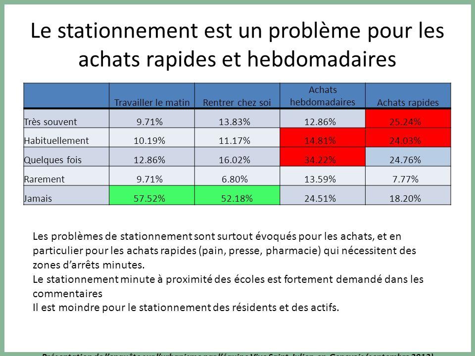Présentation de lenquête sur lurbanisme par léquipe Vive Saint-Julien-en-Genevois (septembre 2013) Le stationnement est un problème pour les achats rapides et hebdomadaires Travailler le matinRentrer chez soi Achats hebdomadairesAchats rapides Très souvent9.71% 13.83% 12.86% 25.24% Habituellement10.19% 11.17% 14.81% 24.03% Quelques fois12.86% 16.02% 34.22% 24.76% Rarement9.71% 6.80% 13.59% 7.77% Jamais57.52% 52.18%24.51% 18.20% Les problèmes de stationnement sont surtout évoqués pour les achats, et en particulier pour les achats rapides (pain, presse, pharmacie) qui nécessitent des zones darrêts minutes.