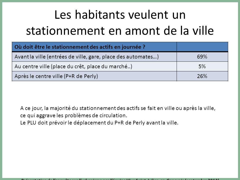 Présentation de lenquête sur lurbanisme par léquipe Vive Saint-Julien-en-Genevois (septembre 2013) Les habitants veulent un stationnement en amont de la ville Où doit être le stationnement des actifs en journée .