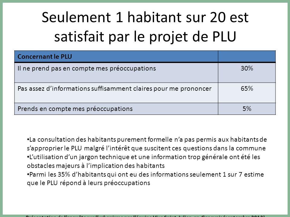 Présentation de lenquête sur lurbanisme par léquipe Vive Saint-Julien-en-Genevois (septembre 2013) Seulement 1 habitant sur 20 est satisfait par le pr