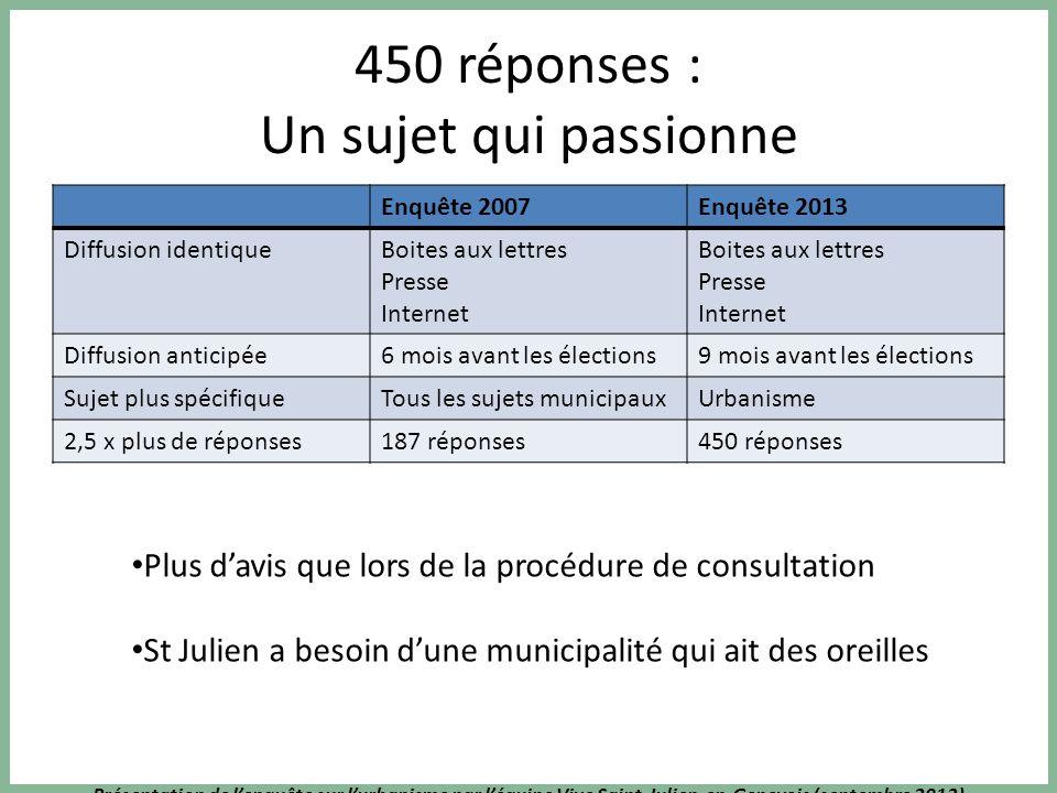 Présentation de lenquête sur lurbanisme par léquipe Vive Saint-Julien-en-Genevois (septembre 2013) 450 réponses : Un sujet qui passionne Enquête 2007E