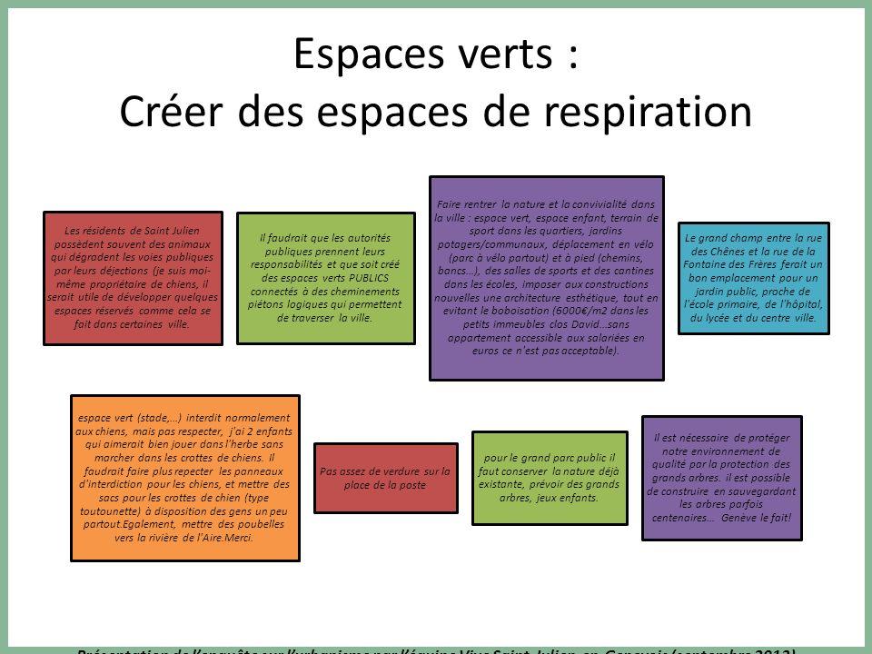 Présentation de lenquête sur lurbanisme par léquipe Vive Saint-Julien-en-Genevois (septembre 2013) Espaces verts : Créer des espaces de respiration Le