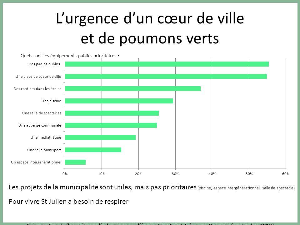 Présentation de lenquête sur lurbanisme par léquipe Vive Saint-Julien-en-Genevois (septembre 2013) Circulation (suite) Mieux organiser les flux de circulations entre les axes principaux et secondaires Réorganiser totalement la circulation des voitures dans St.