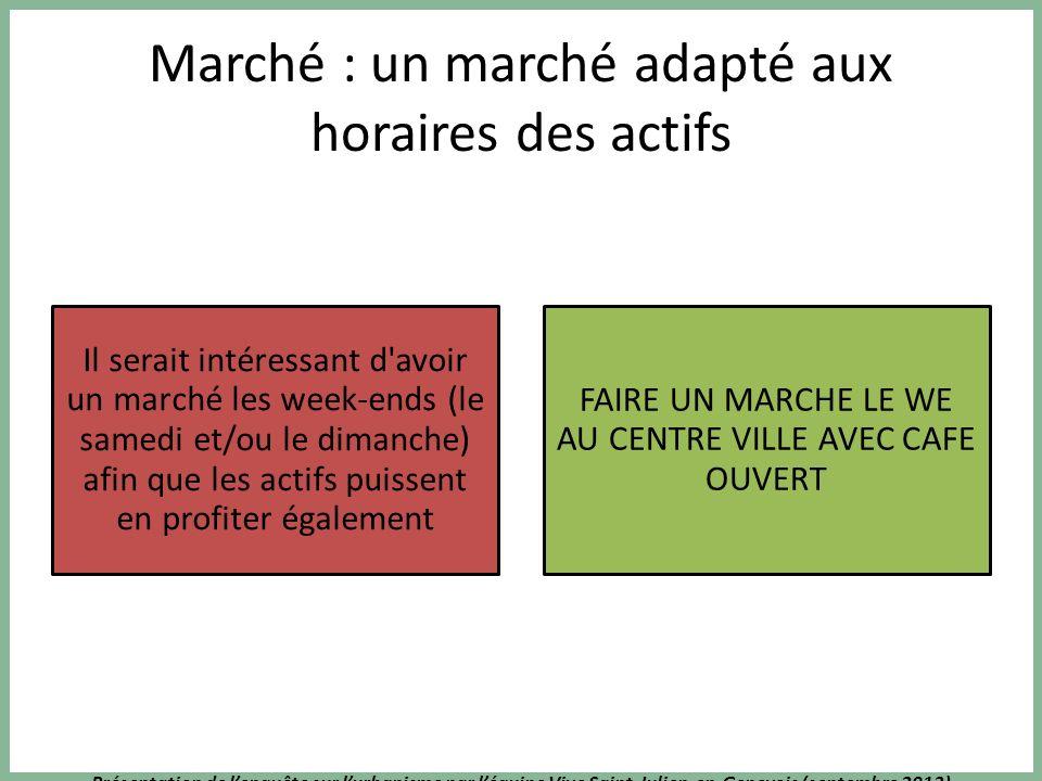 Présentation de lenquête sur lurbanisme par léquipe Vive Saint-Julien-en-Genevois (septembre 2013) Marché : un marché adapté aux horaires des actifs I
