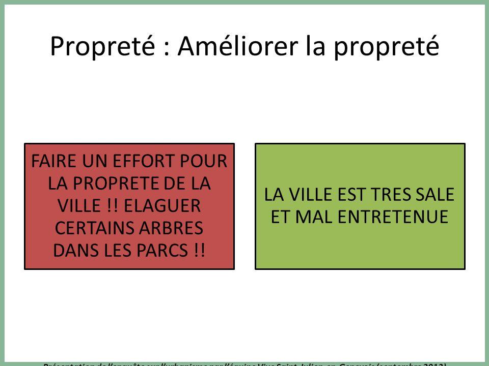 Présentation de lenquête sur lurbanisme par léquipe Vive Saint-Julien-en-Genevois (septembre 2013) Propreté : Améliorer la propreté FAIRE UN EFFORT PO