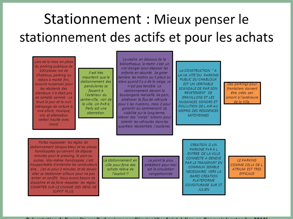 Présentation de lenquête sur lurbanisme par léquipe Vive Saint-Julien-en-Genevois (septembre 2013) Stationnement : Mieux penser le stationnement des a