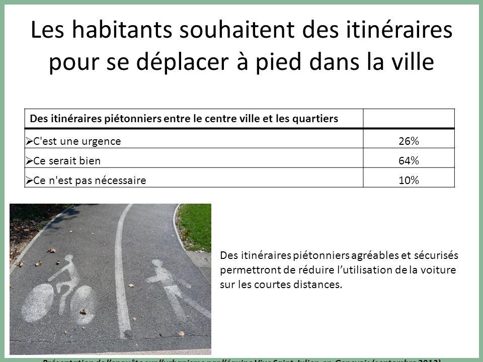 Présentation de lenquête sur lurbanisme par léquipe Vive Saint-Julien-en-Genevois (septembre 2013) Les habitants souhaitent des itinéraires pour se dé