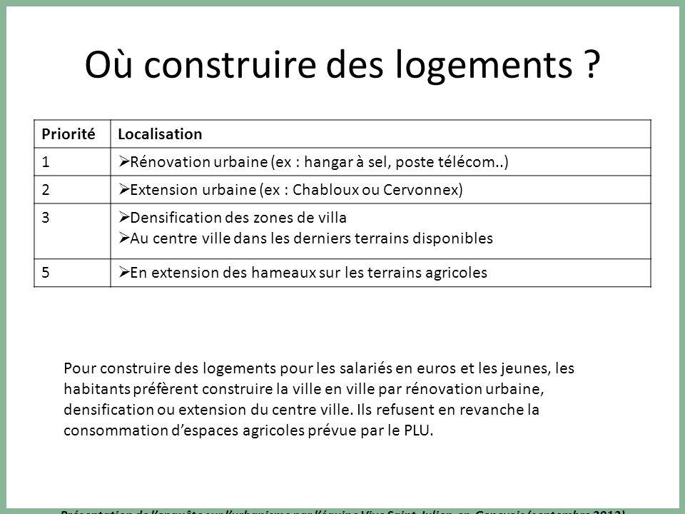 Présentation de lenquête sur lurbanisme par léquipe Vive Saint-Julien-en-Genevois (septembre 2013) Où construire des logements ? PrioritéLocalisation