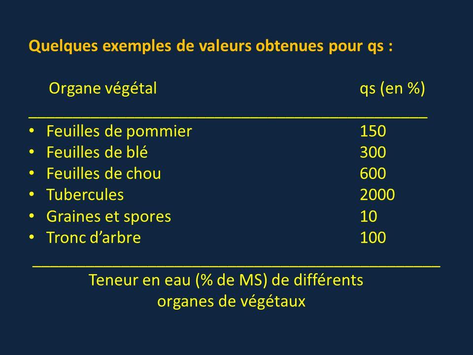Quelques exemples de valeurs obtenues pour qs : Organe végétalqs (en %) _____________________________________________ Feuilles de pommier150 Feuilles