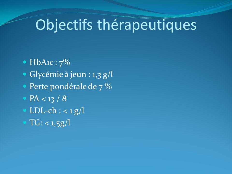 Objectifs thérapeutiques HbA1c : 7% Glycémie à jeun : 1,3 g/l Perte pondérale de 7 % PA < 13 / 8 LDL-ch : < 1 g/l TG: < 1,5g/l