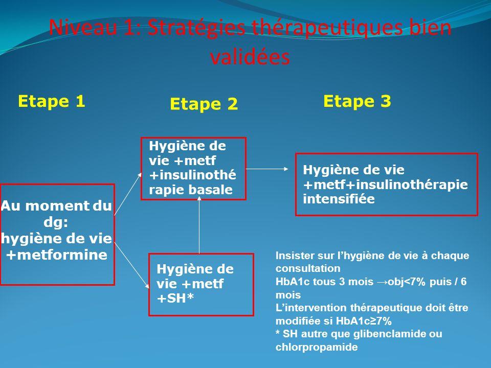 Niveau 1: Stratégies thérapeutiques bien validées Au moment du dg: hygiène de vie +metformine Hygiène de vie +metf +insulinothé rapie basale Hygiène d