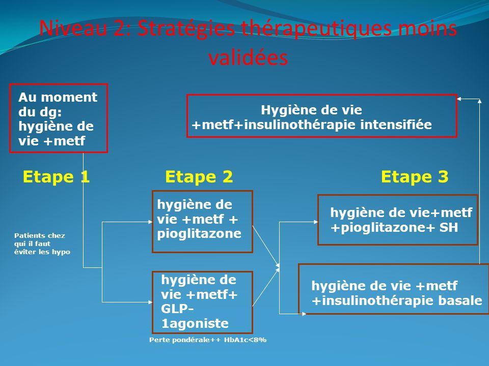 Niveau 2: Stratégies thérapeutiques moins validées Au moment du dg: hygiène de vie +metf Etape 1Etape 2Etape 3 hygiène de vie +metf + pioglitazone hyg