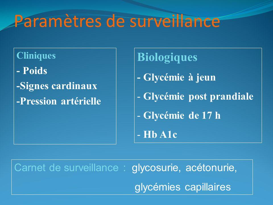 Paramètres de surveillance Cliniques - Poids -Signes cardinaux -Pression artérielle Biologiques - Glycémie à jeun - Glycémie post prandiale - Glycémie