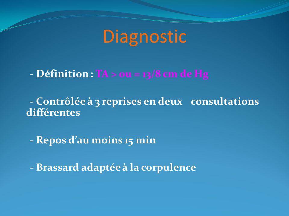 Diagnostic - Définition : TA > ou = 13/8 cm de Hg - Contrôlée à 3 reprises en deux consultations différentes - Repos dau moins 15 min - Brassard adapt