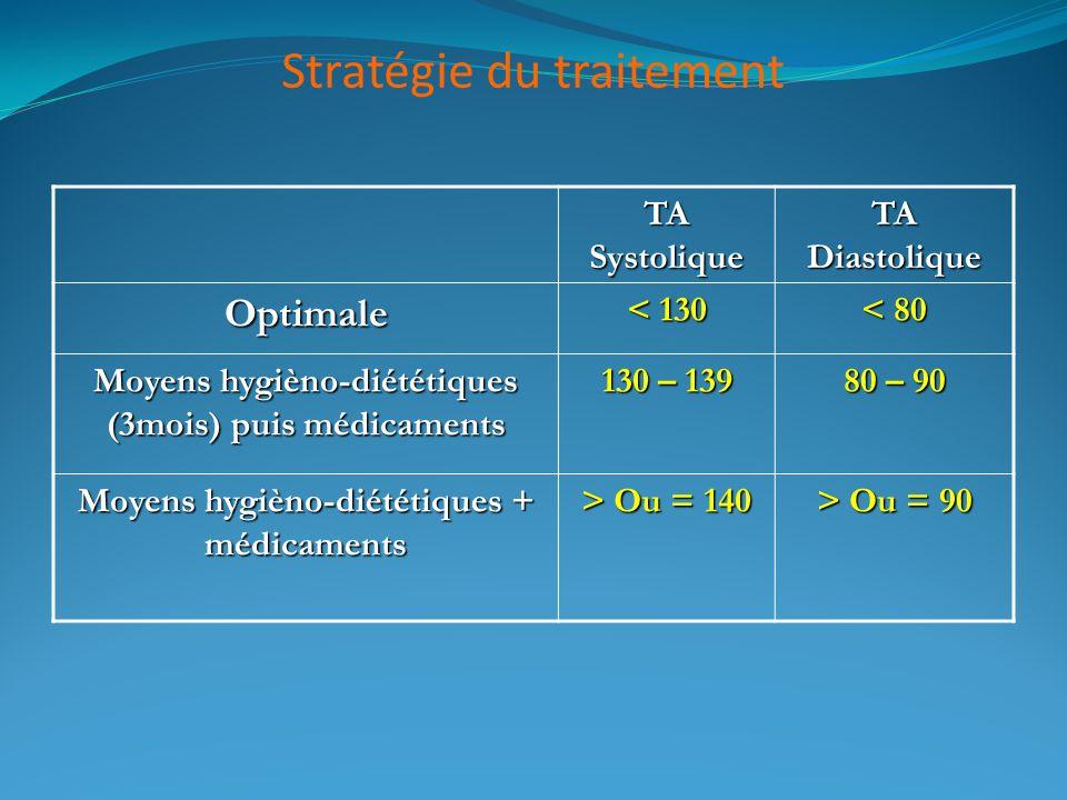 Stratégie du traitement TA Systolique TA Diastolique Optimale < 130 < 80 Moyens hygièno-diététiques (3mois) puis médicaments 130 – 139 80 – 90 Moyens