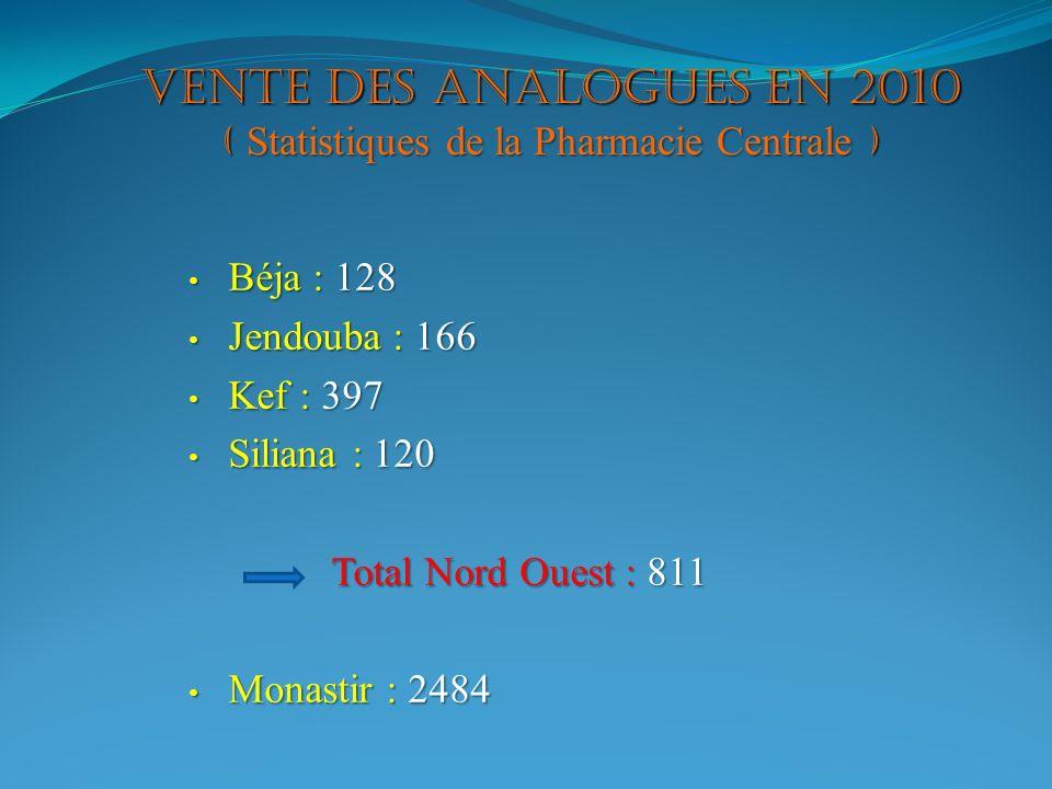 VENTE DES ANALOGUES EN 2010 ( Statistiques de la Pharmacie Centrale ) Béja : 128 Béja : 128 Jendouba : 166 Jendouba : 166 Kef : 397 Kef : 397 Siliana