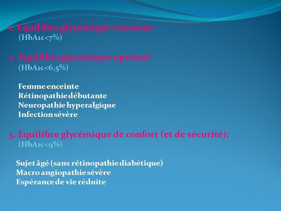 1. Equilibre glycémique commun: (HbA1c<7%) 2. Equilibre glycémique optimal: (HbA1c<6,5%) Femme enceinte Rétinopathie débutante Neuropathie hyperalgiqu