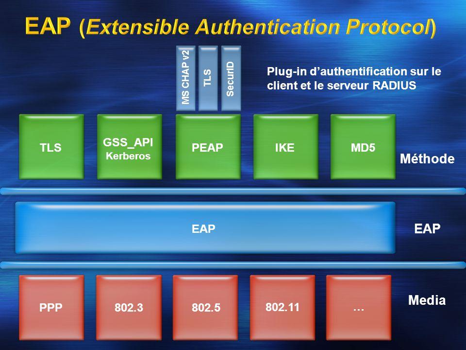 Méthode EAP Media EAP MS CHAP v2 TLS SecurID PPP802.3802.5 802.11 … TLS GSS_API Kerberos PEAPIKEMD5 Plug-in dauthentification sur le client et le serv