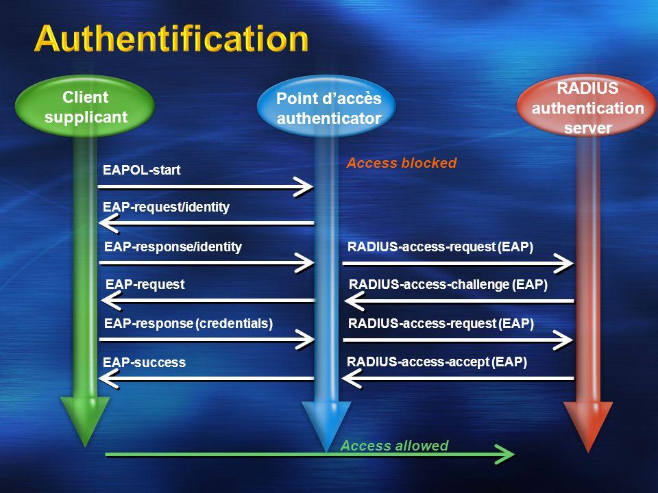 EAPOL-start EAP-request/identity EAP-response/identity RADIUS-access-request (EAP) EAP-request RADIUS-access-challenge (EAP) EAP-response (credentials