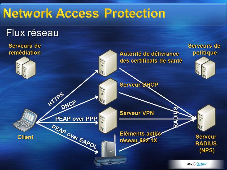Flux réseau Serveur RADIUS (NPS) Client Serveurs de remèdiation politique Autorité de délivrance des certificats de santé Serveur DHCP Serveur VPN Elé