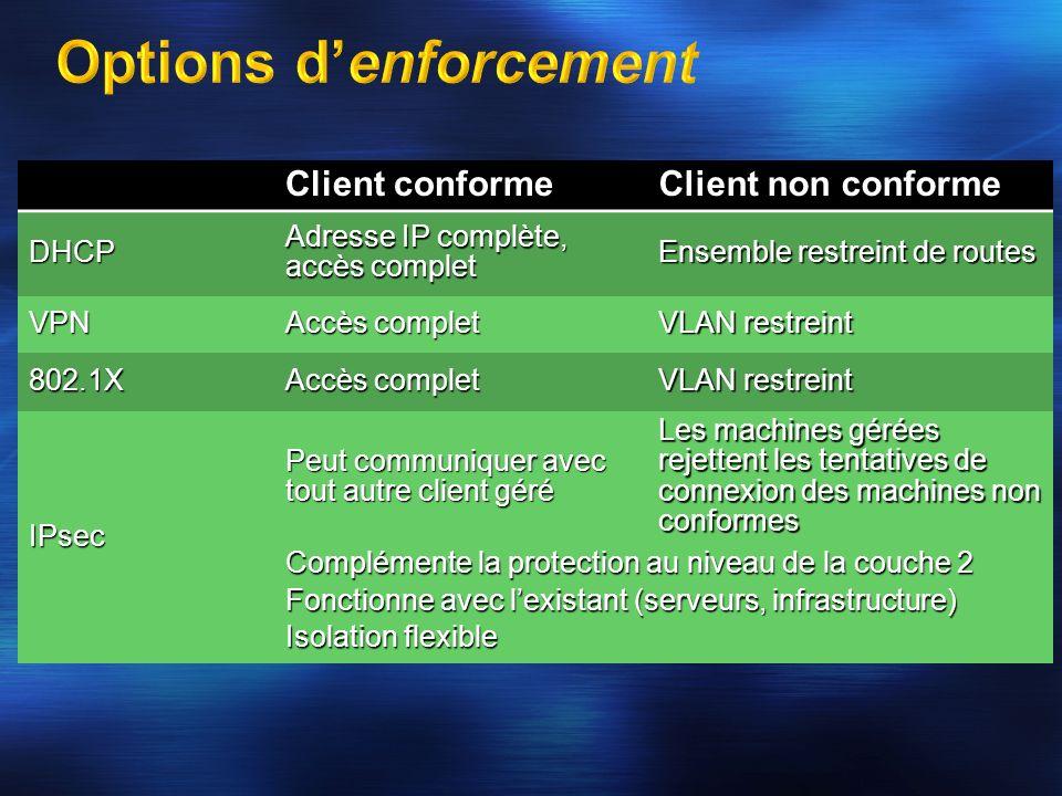 Client conforme Client non conforme DHCP Adresse IP complète, accès complet Ensemble restreint de routes VPN Accès complet VLAN restreint 802.1X Accès