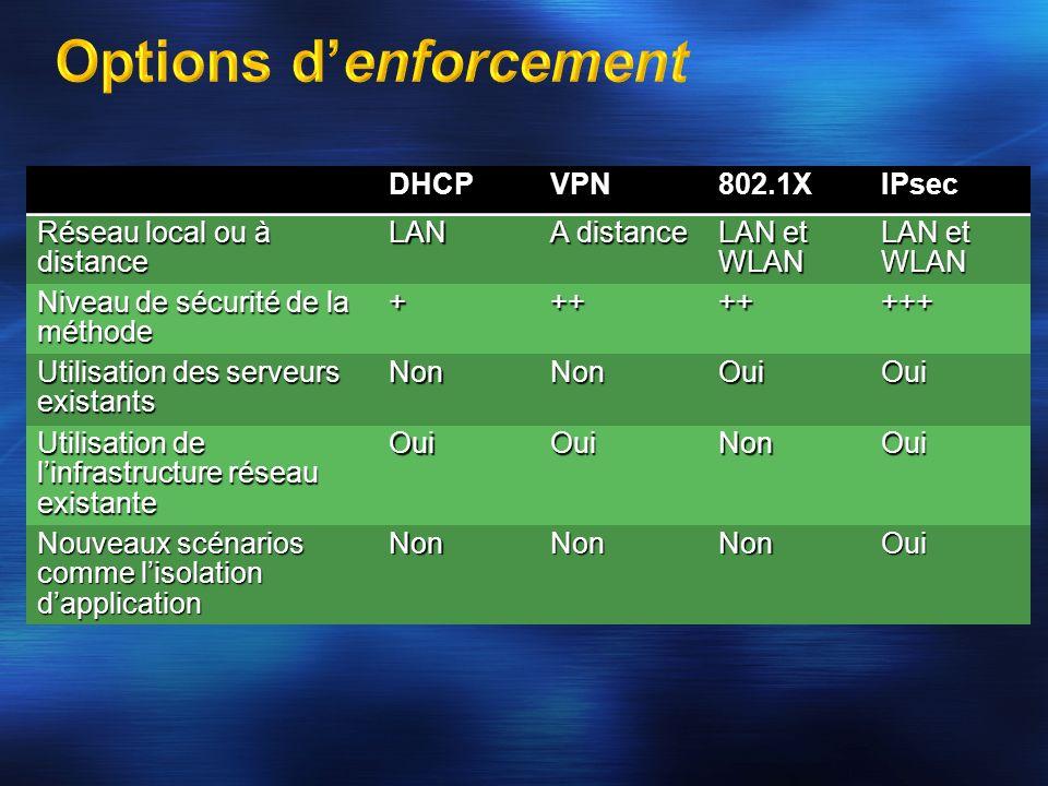 DHCPVPN802.1XIPsec Réseau local ou à distance LAN A distance LAN et WLAN Niveau de sécurité de la méthode ++++++++ Utilisation des serveurs existants
