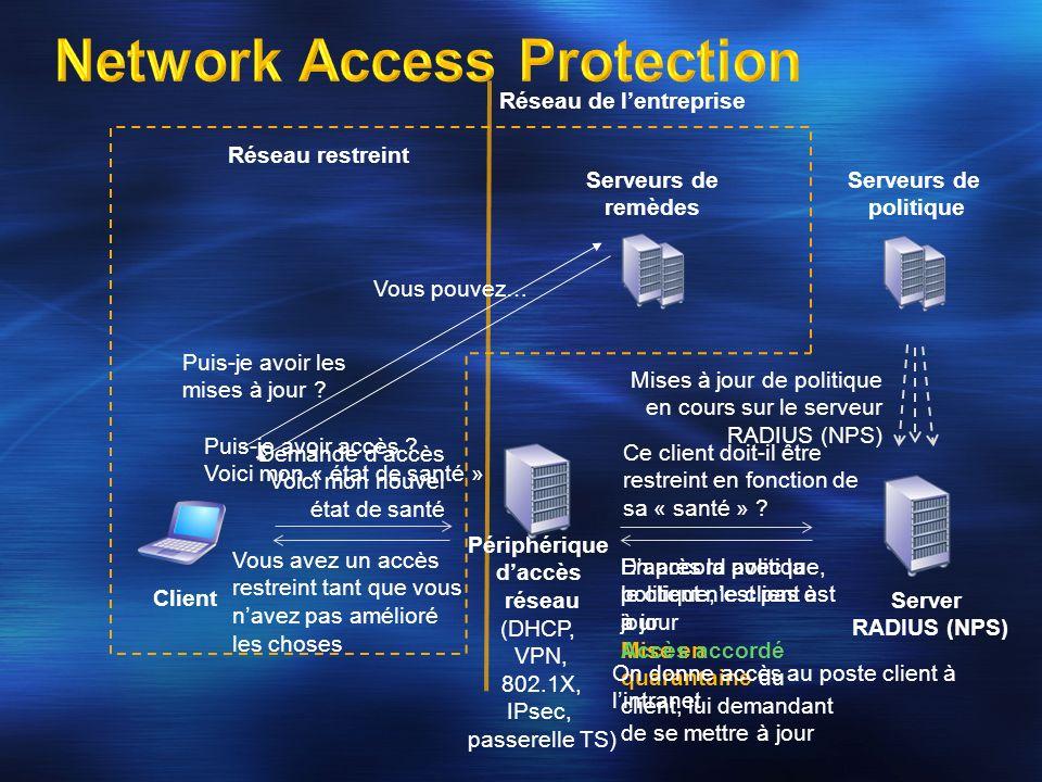 Client RADIUS Périphériques daccès (Wi-Fi 802.1X, commutateur authentifiant 802.1X) Serveurs NAP (serveur VPN, serveur DHCP, HRA) Paramètres NAP pour la détermination du niveau de santé et lenforcement Traitement des demandes de connexion Configuration SHV Configuration des SHV installés pour les prérequis de santé et les conditions derreurs Modèles Évaluation des prérequis de santé en termes de SHV installés et dobligation de succès ou déchec Groupes de serveurs de remédiation Ensemble de serveurs accessibles aux clients qui ont un accès limité (clients restreints) Paramètres NAP
