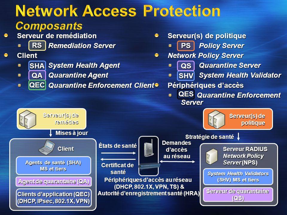Serveur RADIUS Network Policy Server (NPS) Serveur de quarantaine (QS) Client Agent de quarantaine (QA) Stratégie de santé Mises à jour États de santé Demandes daccès au réseau Certificat de santé Agents de santé (SHA) MS et tiers System Health Validators (SHV) MS et tiers Clients dapplication (QEC) (DHCP, IPsec, 802.1X, VPN) Serveur de remédiation Distribue correctifs et signatures Distribue correctifs et signaturesClient Vérifient létat de santé du client Vérifient létat de santé du client Coordination entre SHA et QEC Coordination entre SHA et QEC Méthode denforcement Méthode denforcement Serveur(s) de politique Fournit un SHV Fournit un SHV Network Policy Server Evalue la santé du client Evalue la santé du client Evalue la réponse du SHA Evalue la réponse du SHA Périphériques daccès Méthode denforcement Méthode denforcement SHA QA QEC RS PS SHV QS QES Périphériques daccès au réseau (DHCP, 802.1X, VPN, TS) & Autorité denregistrement santé (HRA) Serveur(s) de politique Serveur(s) de remédiation